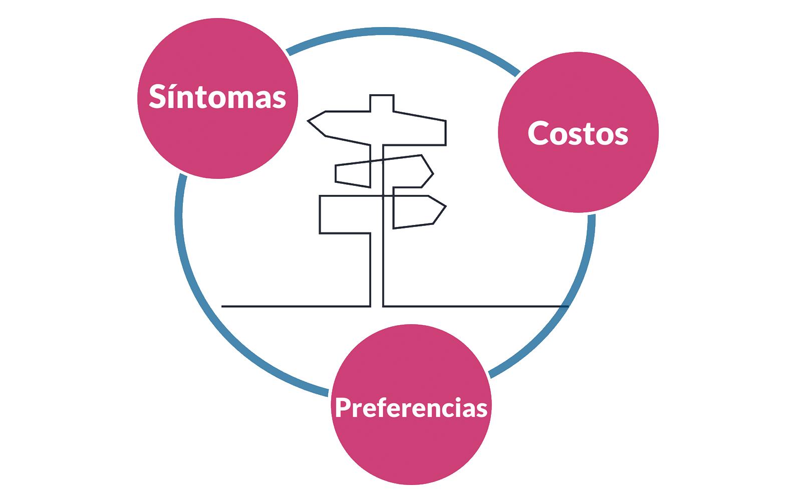 sintomas-costos-preferencias
